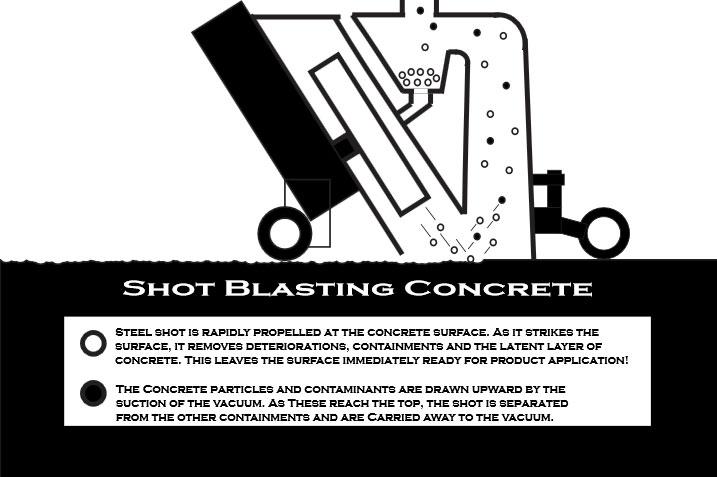 shotblasting